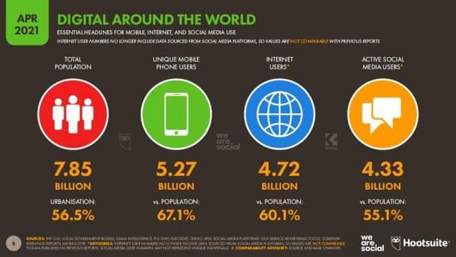 Les chiffres autour de la communication